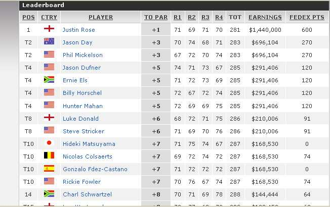 Leaderboard US Open 2013