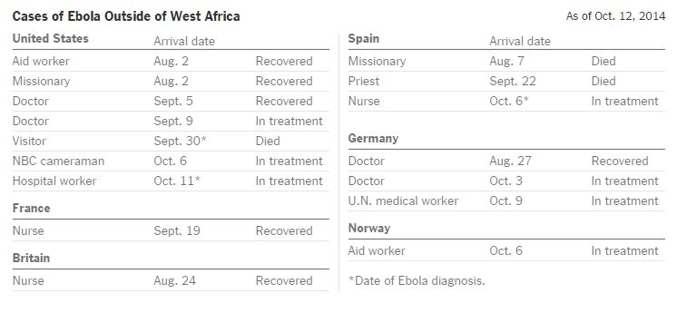Case of Ebola Outside of West Africa